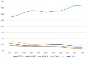 倒産原因グラフ