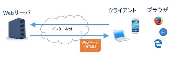 Webサーバ